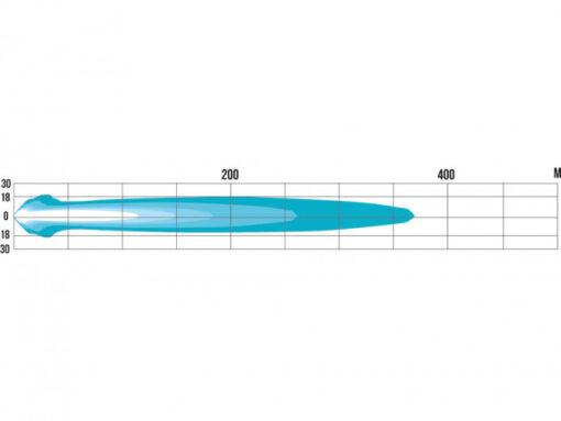 Polar Blue 180mm ljusdiagram